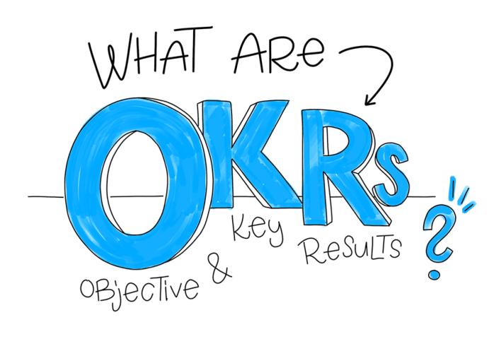 Khóa học đánh giá OKR